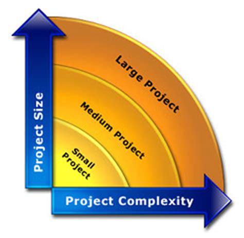 Property management literature review